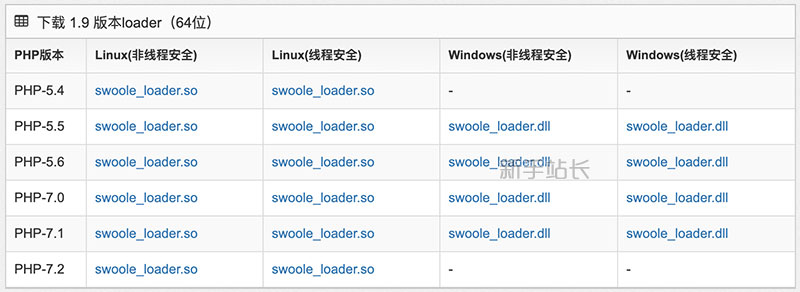 解决方法SWOOLEC loader ext not installed
